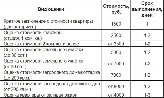 Стоимость оценки квартиры, оценочная компания ООО